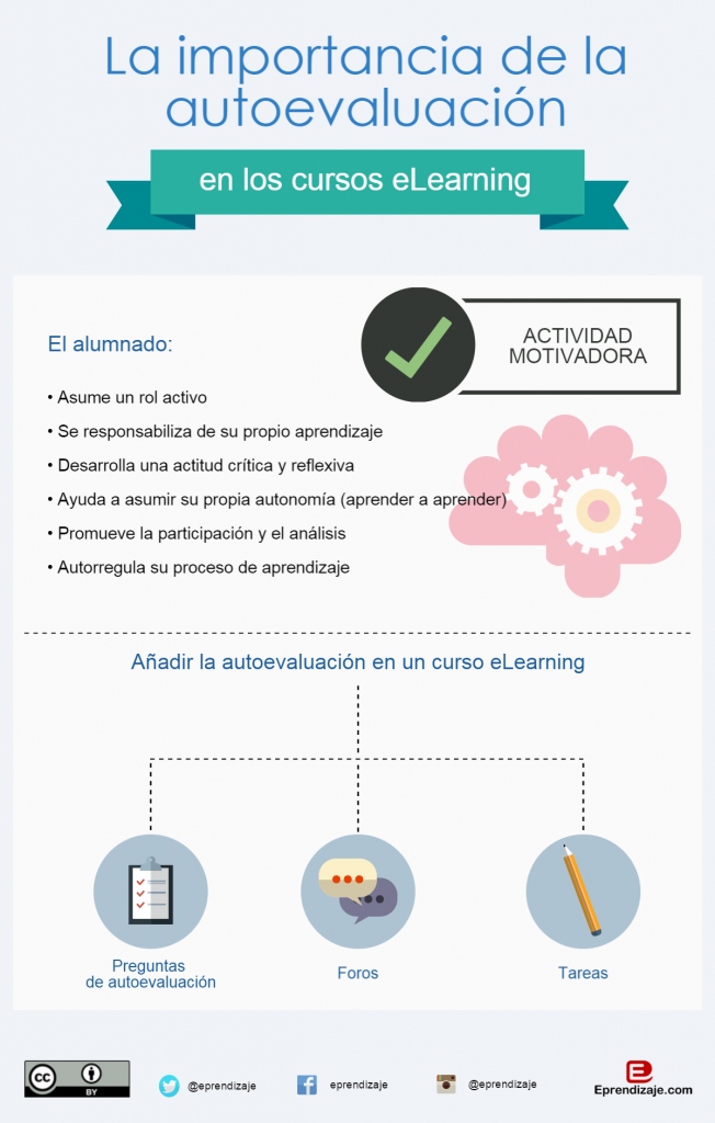 Infografía: Autoevaluación en eLearning